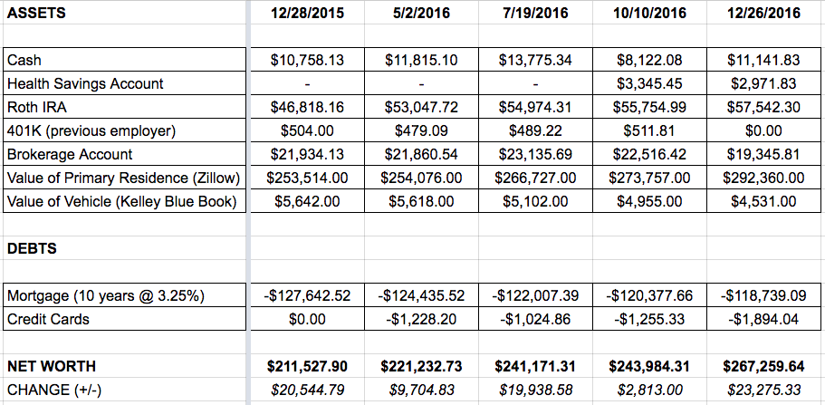 spreadsheet of assets and debts