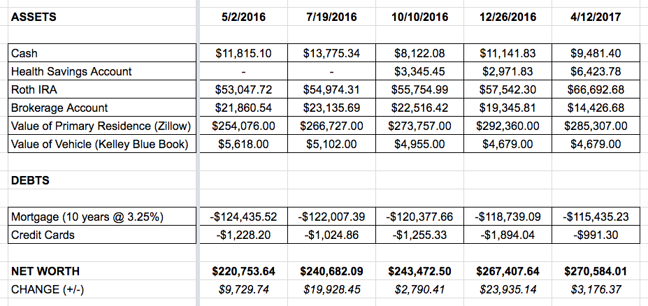spreadsheet of assets and debt