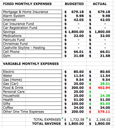 Excel spreadsheet of July budget