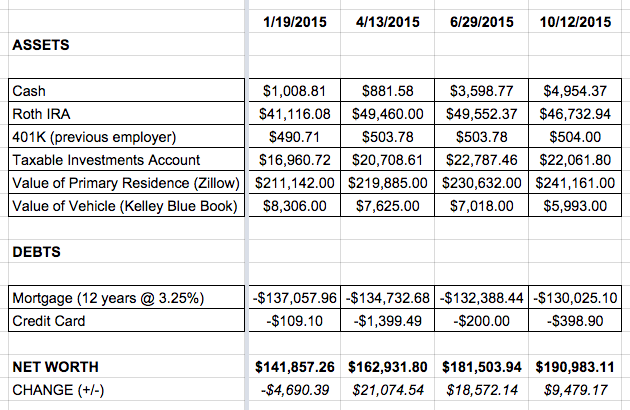 Excel Spreadsheet of Assets and Debts