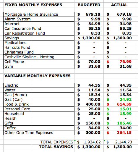 Excel spreadsheet of expenses