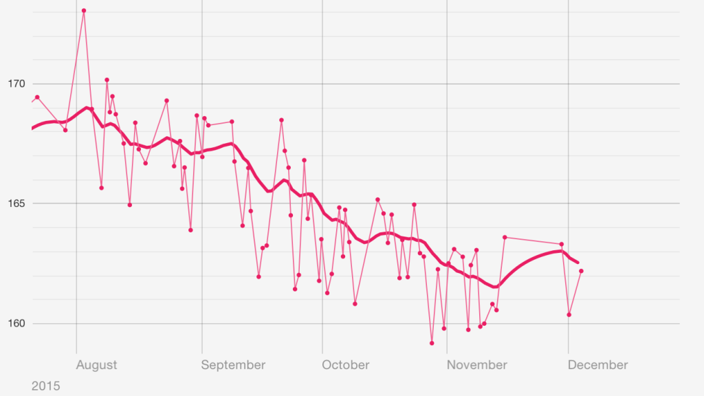 Line Chart of Weight from August through November