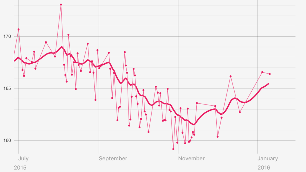 Pink Line Graph of Weight from July - December