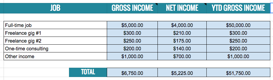 Spreadsheet of monthly gross and net income