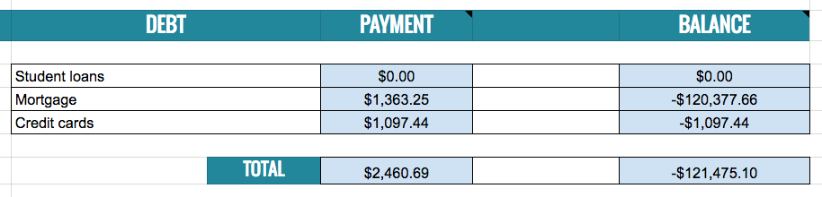 spreadsheet of monthly debt payments