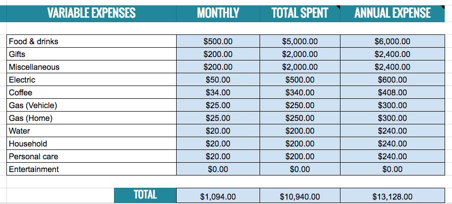 list of variable monthly expenses