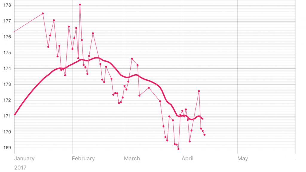 Pink line on chart tracking weight