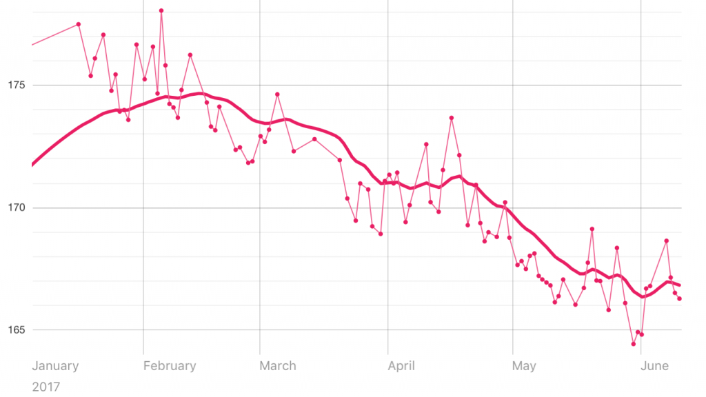 chart showing weight loss over 6 months